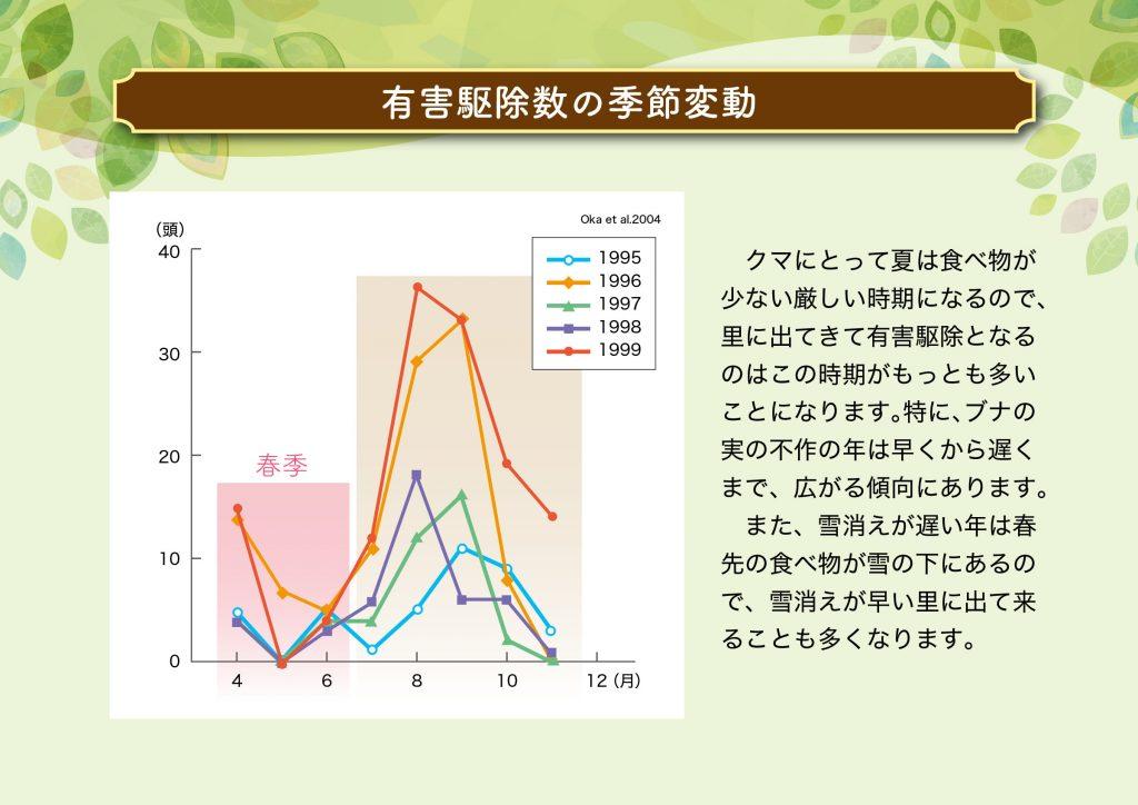 07 有害駆除の季節変動